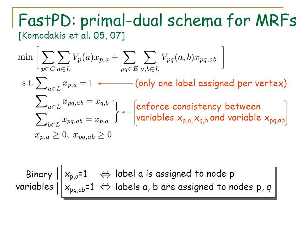 FastPD: primal-dual schema for MRFs [Komodakis et al. 05, 07]